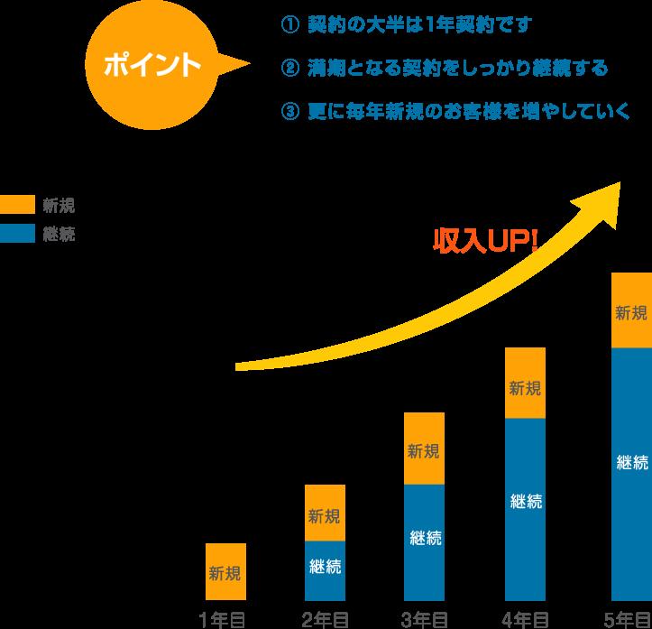 契約の大半は1年契約です。満期となる契約をしっかり継続する。更に毎年新規のお客様を増やしていく。